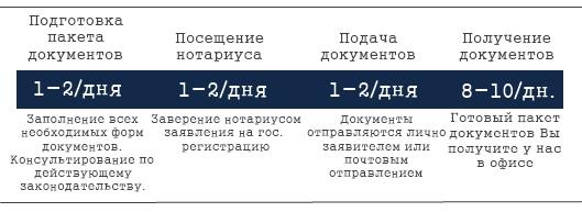 Схема регистрации предприятия